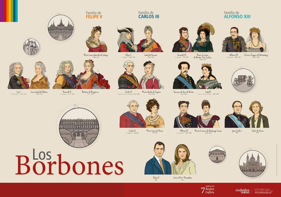 Dinastía de los Borbones